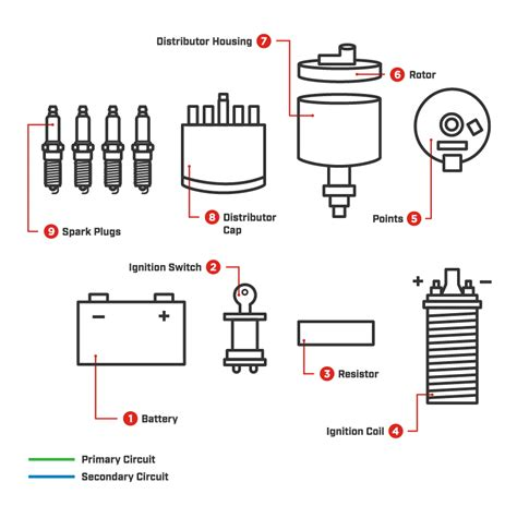 How Ignition Systems Work