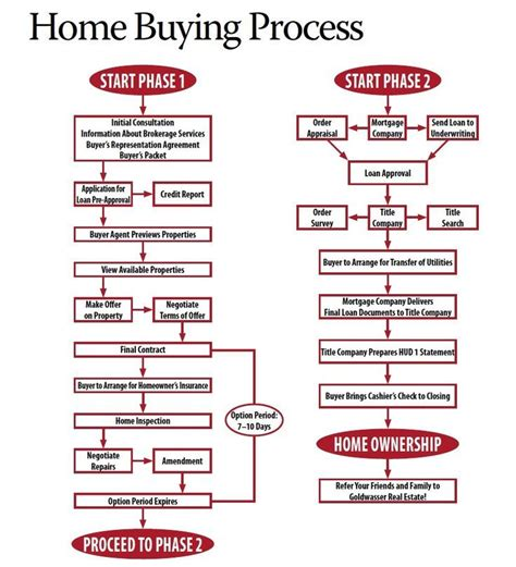 HOME BUYING PROCESS IF you don't want to read through