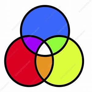 venn diagram probability calculator 3 circles venn diagram and colour mixing stock image c029 3137