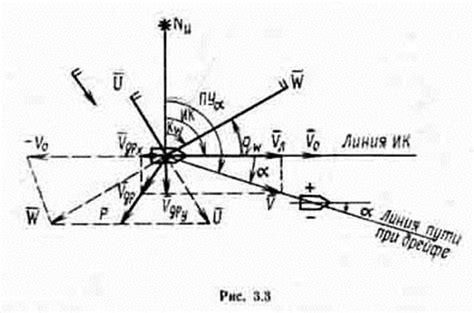 9. измерение элементов ветра