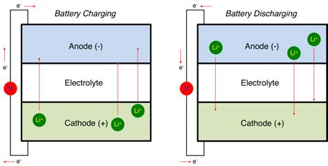 Lithium Battery Diagram by Lithium Ion Battery Primer Are We Any Closer