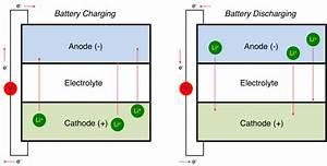 Lithium Ion Battery Primer