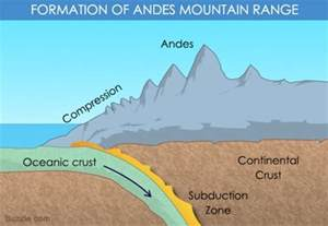 Andes Mountain Range Formation
