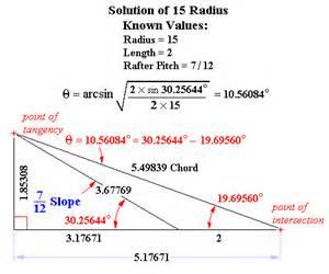 Chord Length Circle Formulas Tangent