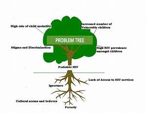 towards universal access young people in action problem tree With problem tree template