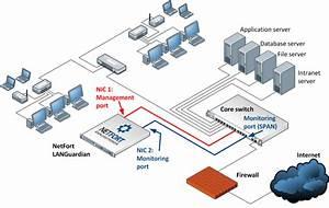 Netfort Software Installation Guides