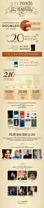 Goodreads Infog... Goodreads