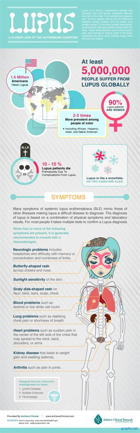 Lupus Signs And Symptoms And Treatment (infographic. Diagnostic Signs Of Stroke. Chritmas Png Lettering. Where To Order Stickers. Carcinoma Signs. Dark Banners. Luxurious Banners. Religious Education Banners. Hawaii University Logo