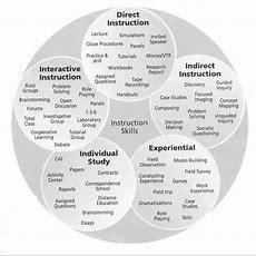 Best 25+ Teaching Strategies Ideas On Pinterest  Instructional Strategies, Student Engagement