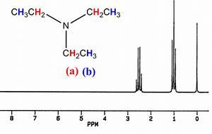 Spectroscopy in Organic Chemistry: NMR