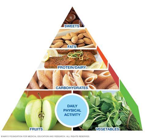 mayo clinic healthy weight pyramid  sample menu mayo