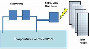 Heat Pump Pool Heater For Inground  U0026 Aboveground Pools