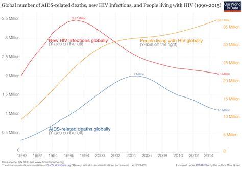 hiv aids  world  data