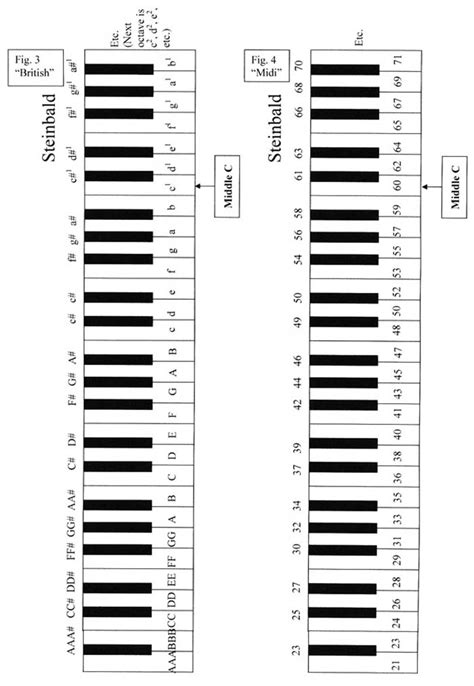 Piano Finders: Key Numbering Systems