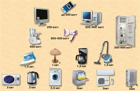 Таблицы мощности бытовых электрических приборов . Полезные статьи от БАСТИОН