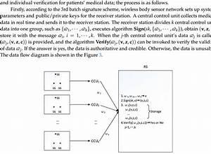 Data Flow Diagram In Wireless Body Sensor Network