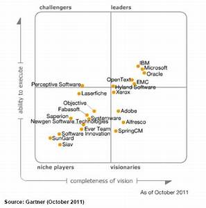 gartner magic quadrant ecm reads With gartner magic quadrant document management systems