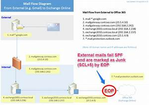 All External Mail To Office 365 Fails Spf  Marked As Junk