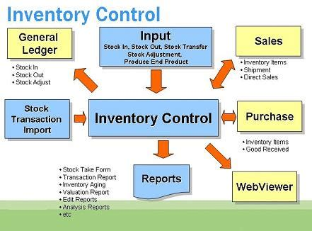 Inventory Management Software India Inventory Control. Auto Insurance Greenville Sc Lemon Law Com. Moving Company Reviews Mercycare Health Plans. Fastest Way To Build Credit Car Dealer Game. Pastor Chris Healing School Best Web Domains. Telephone & Internet Packages. Quick Auto Insurance Calculator. P90x Yoga Video Download Nikon School Online. Symptoms Of Brain Injury High Vis Safety Vest
