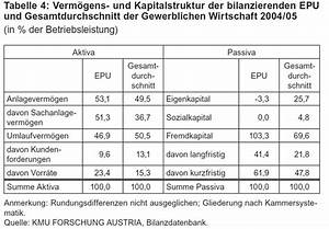 Unternehmenserfolg Berechnen : unser blog erkl rt heute eigenkapital und fremdkapital ~ Themetempest.com Abrechnung