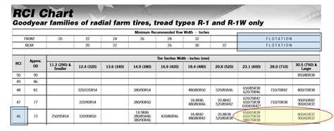 ag tire size options rci chart agtiretalk