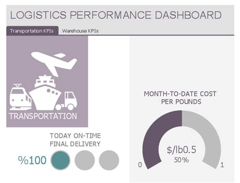 logistics performance dashboard template sales kpis