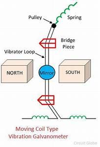 What Is Vibration Galvanometer