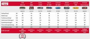 Autobatterie Ladegerät Test : gt test ladeger te f r die autobatterie ratgeber ~ Jslefanu.com Haus und Dekorationen