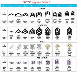 Army JROTC Rank Chart