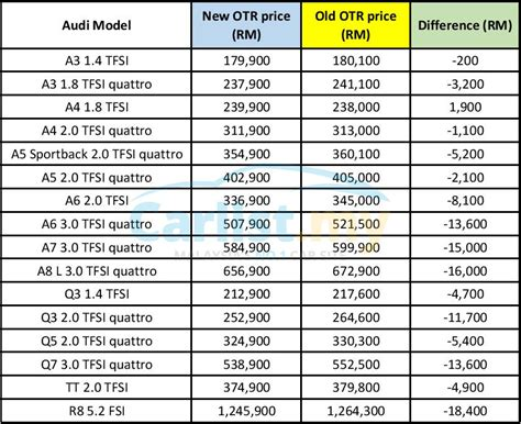 Euromobil Announces New Pricing For Audi