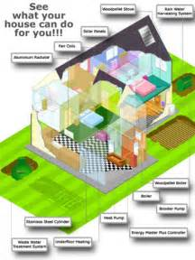 eco friendly house plans eco home