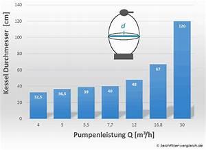 Pumpenleistung Berechnen : top 6 sandfilteranlagen f r den pool im vergleich ~ Themetempest.com Abrechnung