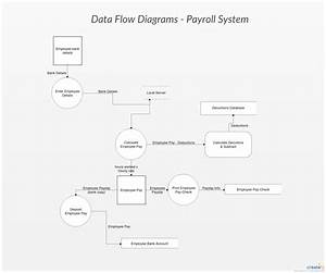 Data Flow Diagrams - Payroll System