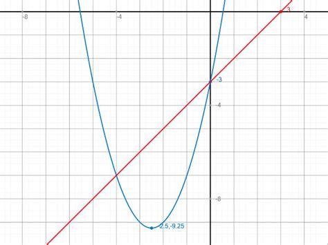 berechne die schnittpunkte quadratische funktion yx