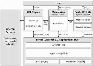 System Architecture  A Glassfish Application Server Is Used To Store