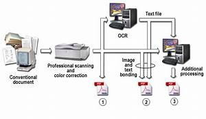 document scanning service With document scanning workflow