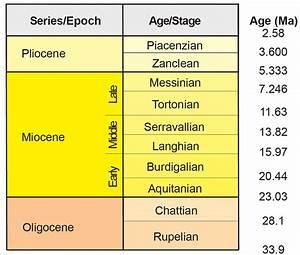 2  Oligocene To Pliocene Geologic Time Scale Based On The