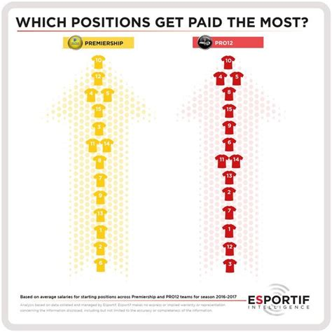 Rugby Jobs Rugby Union S Average Salaries By Position Ruck