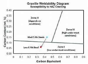 Graville Weldability Diagram  24