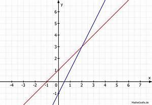 Schnittpunkte Von Funktionen Berechnen : schnittpunkt lineare funktionen schnittpunkte berechnen ~ Themetempest.com Abrechnung