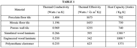 patent ep2430260a2 tile systems with enhanced thermal