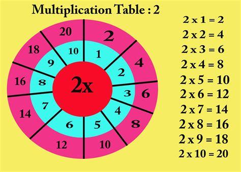 Multiplication Table 2 For Kids Youtube