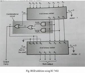 Design A 1 Digit Bcd Adder Using Ic 7483 And Explain The
