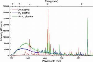 Emission Spectra Argon to Pin on Pinterest