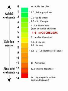Ph Bicarbonate De Soude : le ph et nos cheveux ~ Dailycaller-alerts.com Idées de Décoration