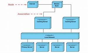 Unified Modeling Language  Making Visualization Easier