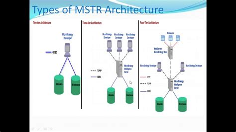 Day7 Mstr Architecture Youtube