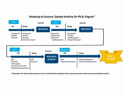 Timeline Sample Phd Engineering Ph Template Ucmerced