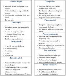 Click On English Verb Tense Usage