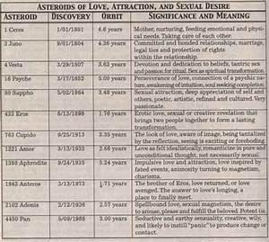 Goodman Love Signs Compatibility Chart Amor Lindaland